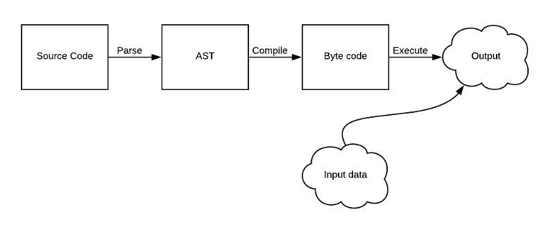 Assertion rewriting in Pytest part 3: The AST – Python Insight